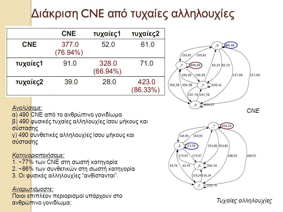 Διάκριση CNE από τυχαίες αλληλουχίες