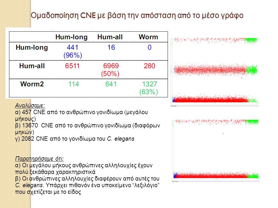 Ομαδοποίηση CNE με βάση την απόσταση από το μέσο γράφο