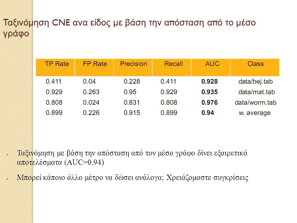 Ταξινόμηση CNE ανα είδος με βάση την απόσταση από το μέσο γράφο