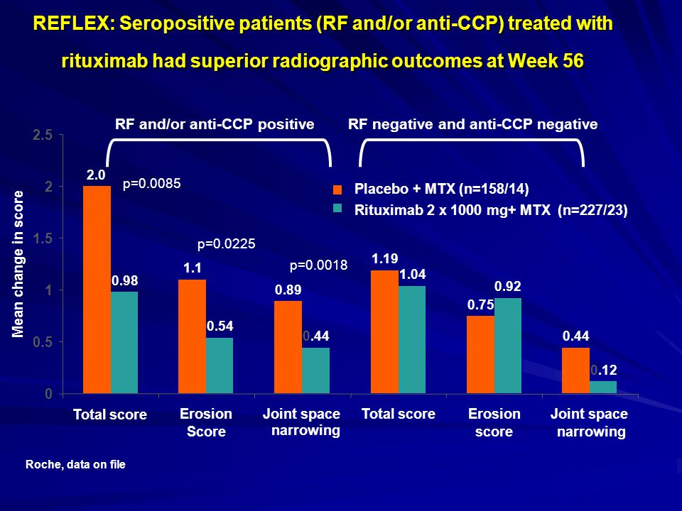 REFLEX: Seropositive patients (RF and/or anti-CCP) treated with rituximab had superior radiographic outcomes at Week 56