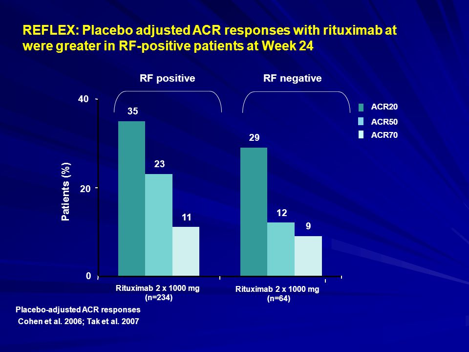 REFLEX: Placebo adjusted ACR responses with rituximab at were greater in RF-positive patients at Week 24