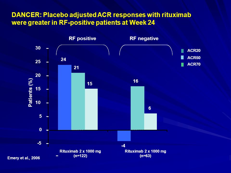 DANCER: Placebo adjusted ACR responses with rituximab were greater in RF-positive patients at Week 24