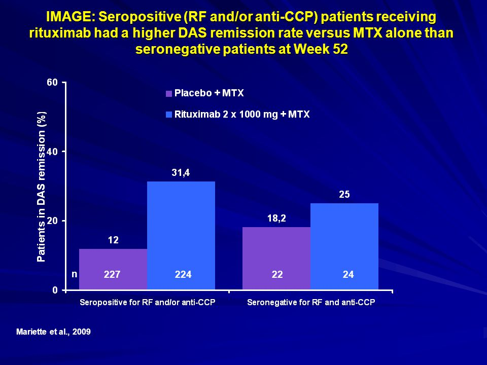 IMAGE: Seropositive (RF and/or anti-CCP) patients receiving rituximab had a higher DAS remission rate versus MTX alone than seronegative patients at Week 52