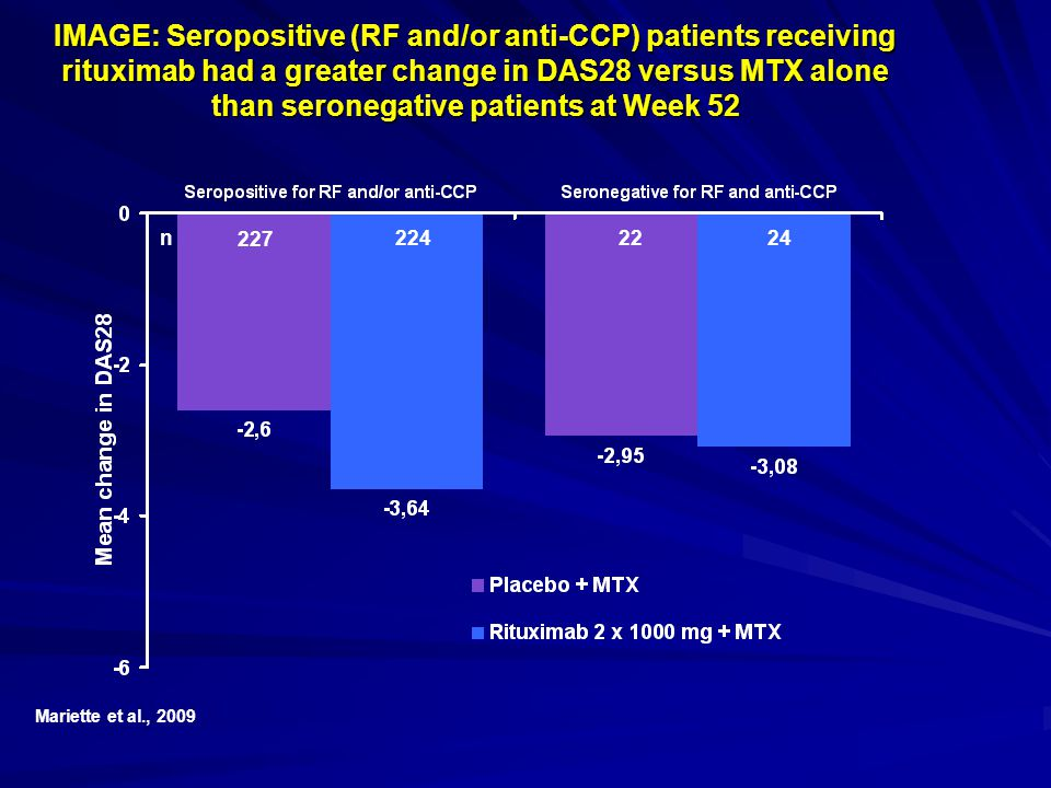 IMAGE: Seropositive (RF and/or anti-CCP) patients receiving rituximab had a greater change in DAS28 versus MTX alone than seronegative patients at Week 52