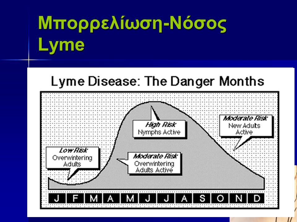 Μπορρελίωση-Νόσος Lyme