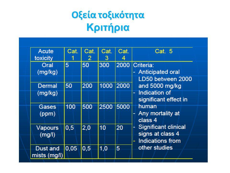 Οξεία τοξικότητα Κριτήρια