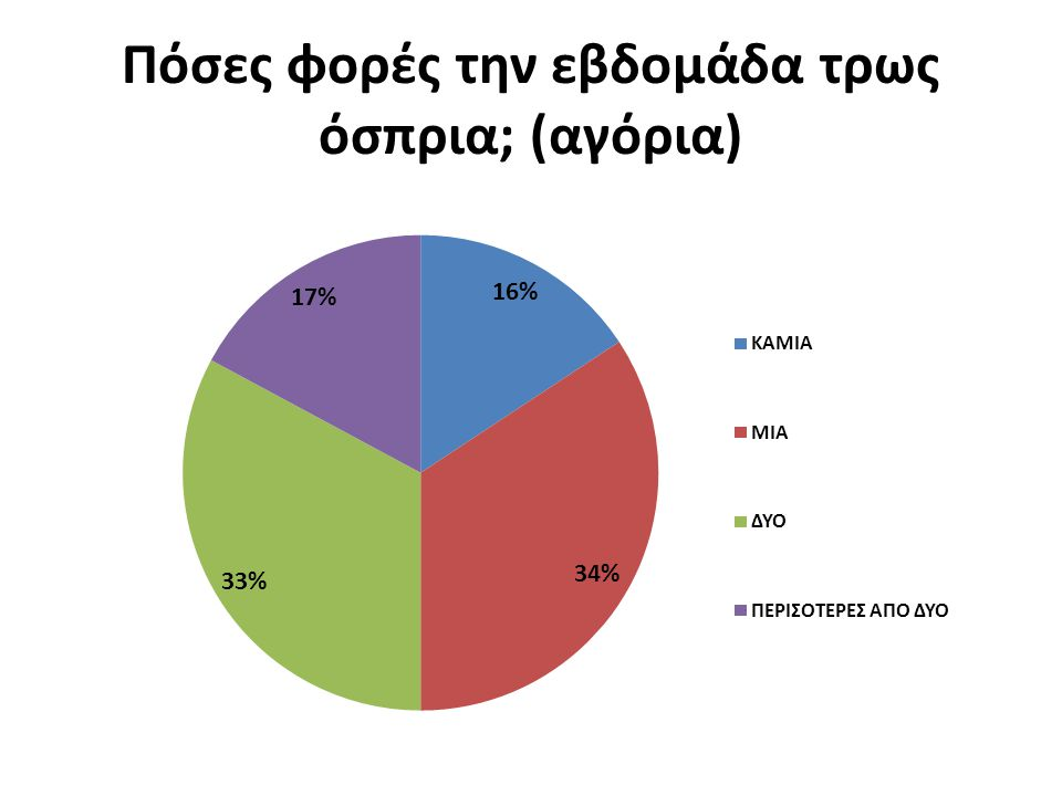 Πόσες φορές την εβδομάδα τρως όσπρια; (αγόρια)