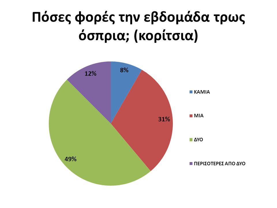 Πόσες φορές την εβδομάδα τρως όσπρια; (κορίτσια)