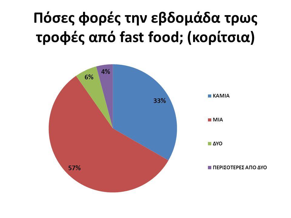 Πόσες φορές την εβδομάδα τρως τροφές από fast food; (κορίτσια)