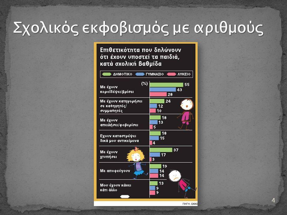 Σχολικός εκφοβισμός με αριθμούς
