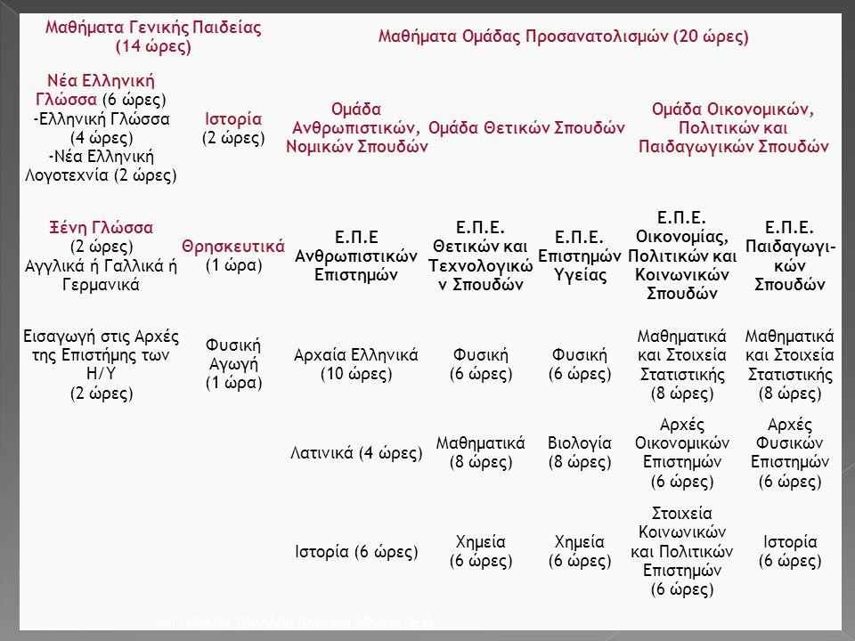 Μαθήματα Γενικής Παιδείας (14 ώρες)