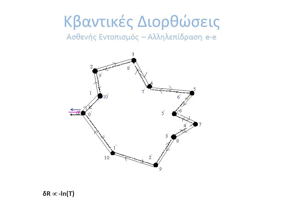 Κβαντικές Διορθώσεις Ασθενής Εντοπισμός – Αλληλεπίδραση e-e