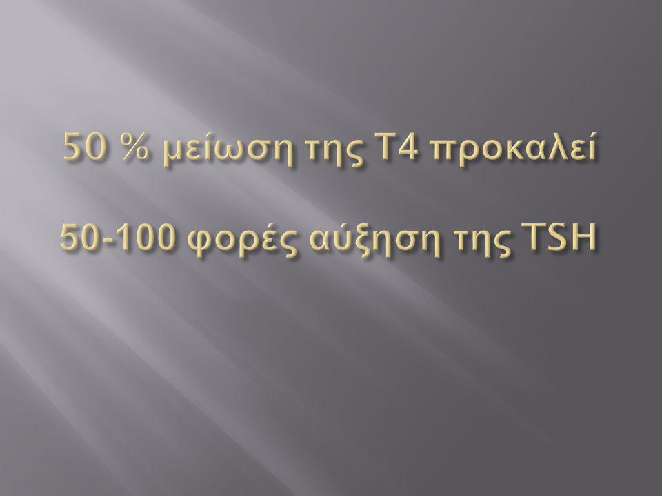 50 % μείωση της Τ4 προκαλεί 50-100 φορές αύξηση της TSH