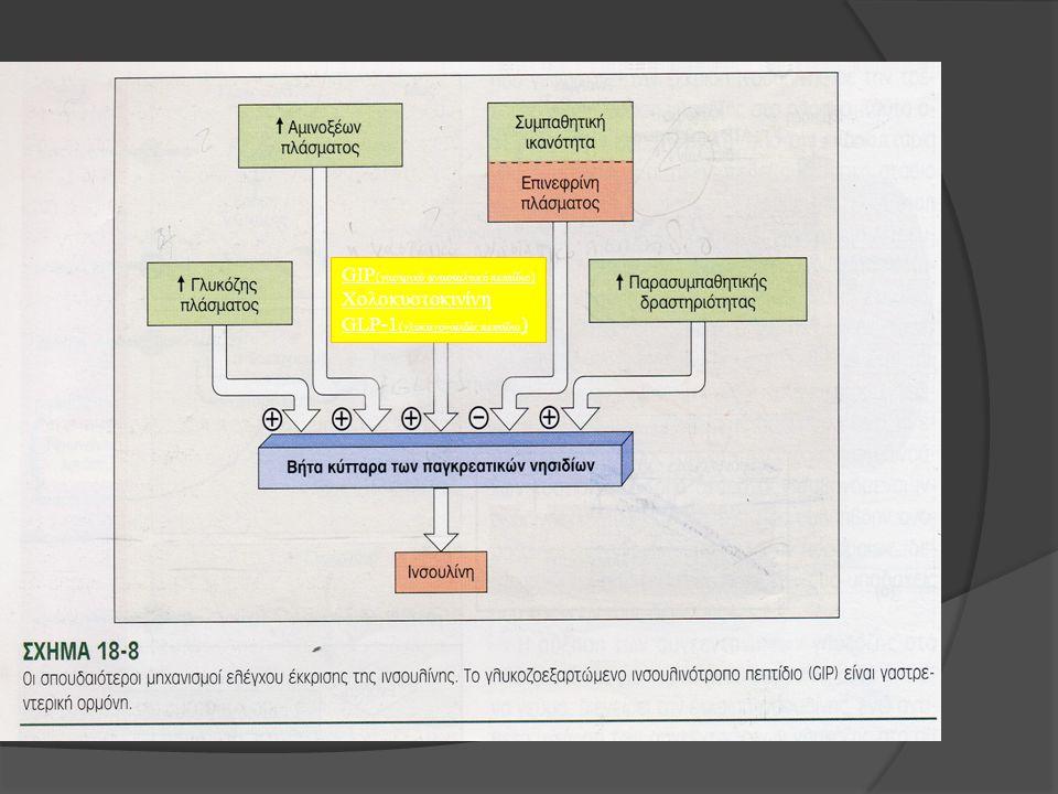 GIP(γαστρικό ανασταλτικό πεπτίδιο) Χολοκυστοκινίνη