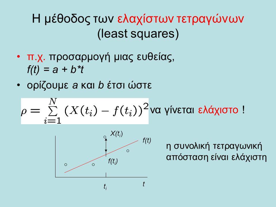 Η μέθοδος των ελαχίστων τετραγώνων (least squares)