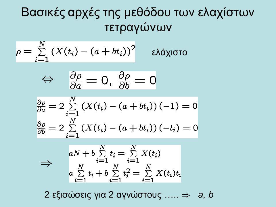 Βασικές αρχές της μεθόδου των ελαχίστων τετραγώνων