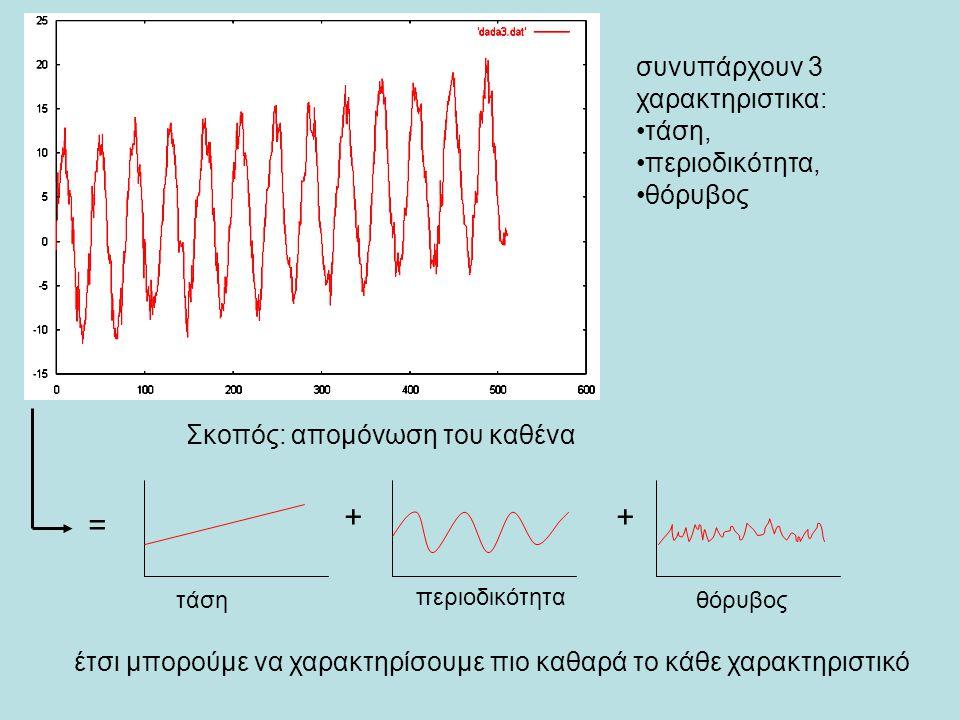 + + = συνυπάρχουν 3 χαρακτηριστικα: τάση, περιοδικότητα, θόρυβος