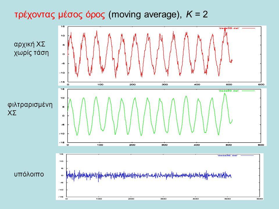 τρέχοντας μέσος όρος (moving average), Κ = 2