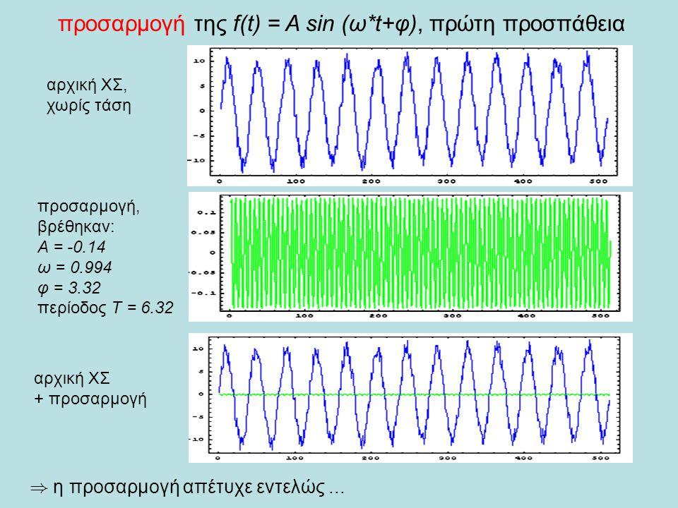 προσαρμογή της f(t) = A sin (ω*t+φ), πρώτη προσπάθεια