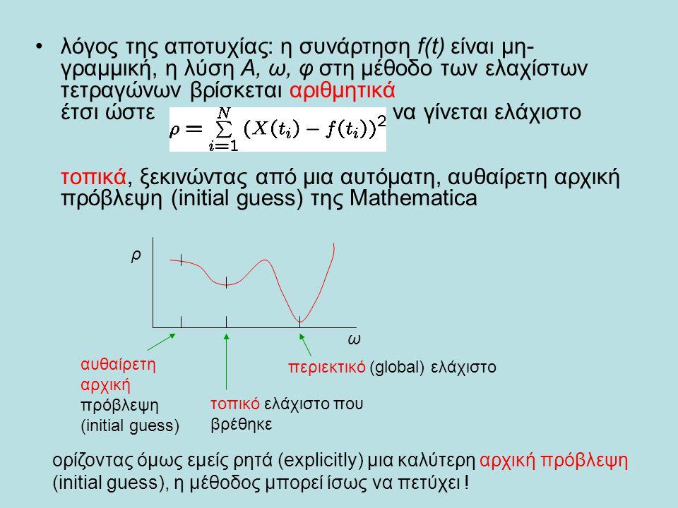 λόγος της αποτυχίας: η συνάρτηση f(t) είναι μη-γραμμική, η λύση Α, ω, φ στη μέθοδο των ελαχίστων τετραγώνων βρίσκεται αριθμητικά έτσι ώστε να γίνεται ελάχιστο τοπικά, ξεκινώντας από μια αυτόματη, αυθαίρετη αρχική πρόβλεψη (initial guess) της Mathematica