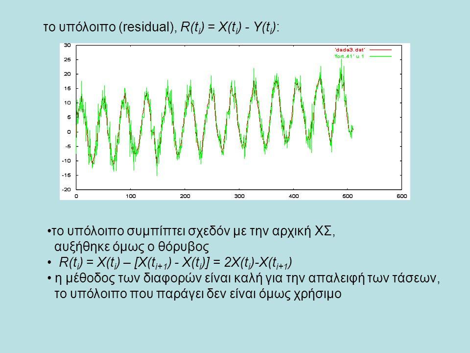 το υπόλοιπο (residual), R(ti) = X(ti) - Y(ti):