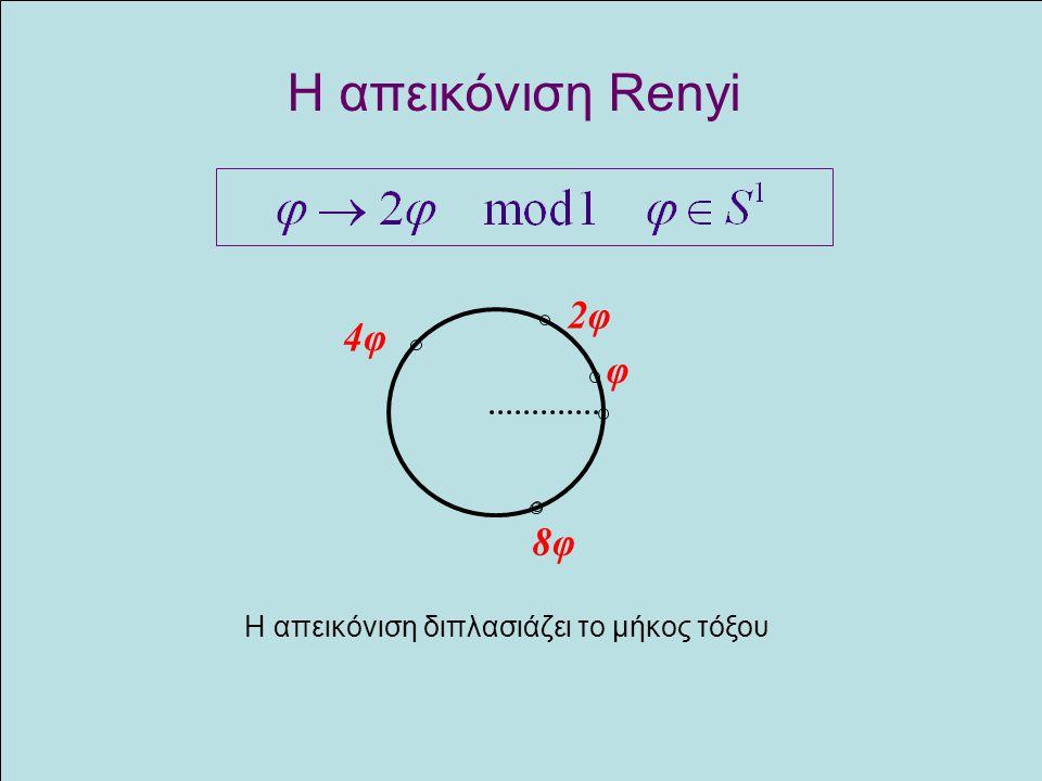 Η απεικόνιση Renyi φ 2φ 4φ 8φ H απεικόνιση διπλασιάζει το μήκος τόξου