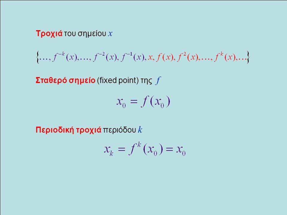 Σταθερό σημείο (fixed point) της f