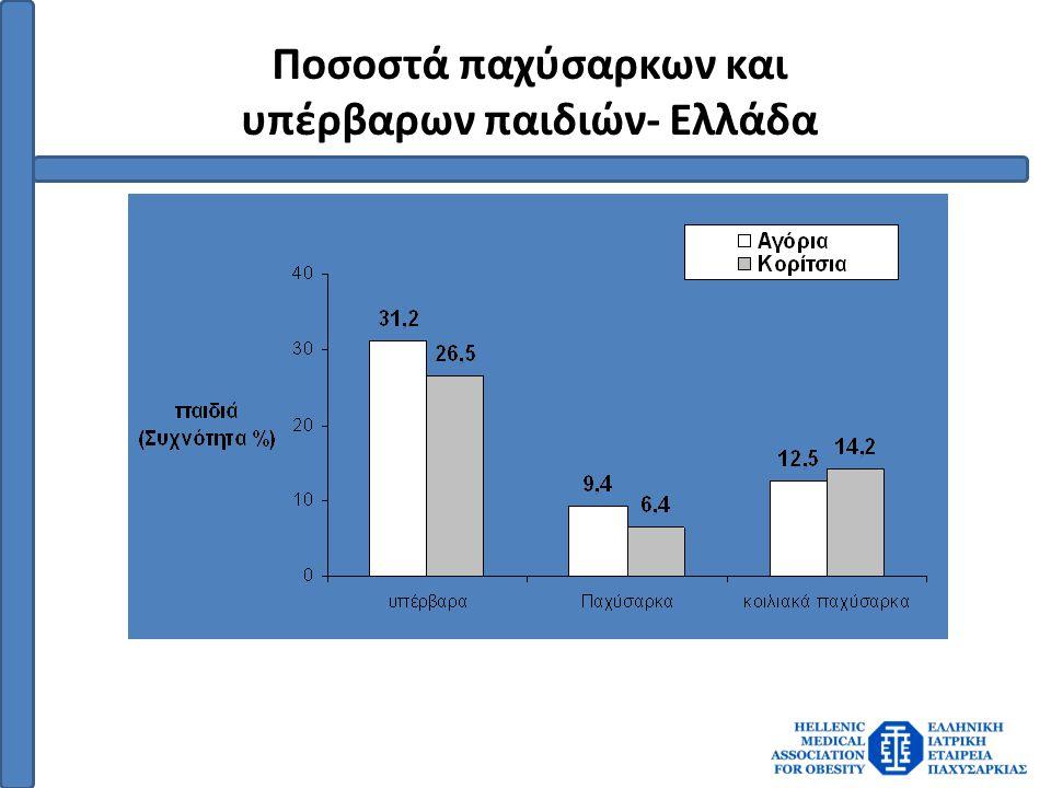 Ποσοστά παχύσαρκων και υπέρβαρων παιδιών- Ελλάδα