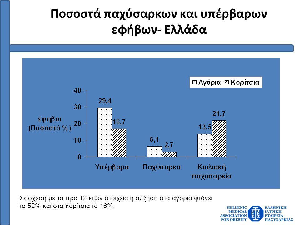 Ποσοστά παχύσαρκων και υπέρβαρων εφήβων- Ελλάδα