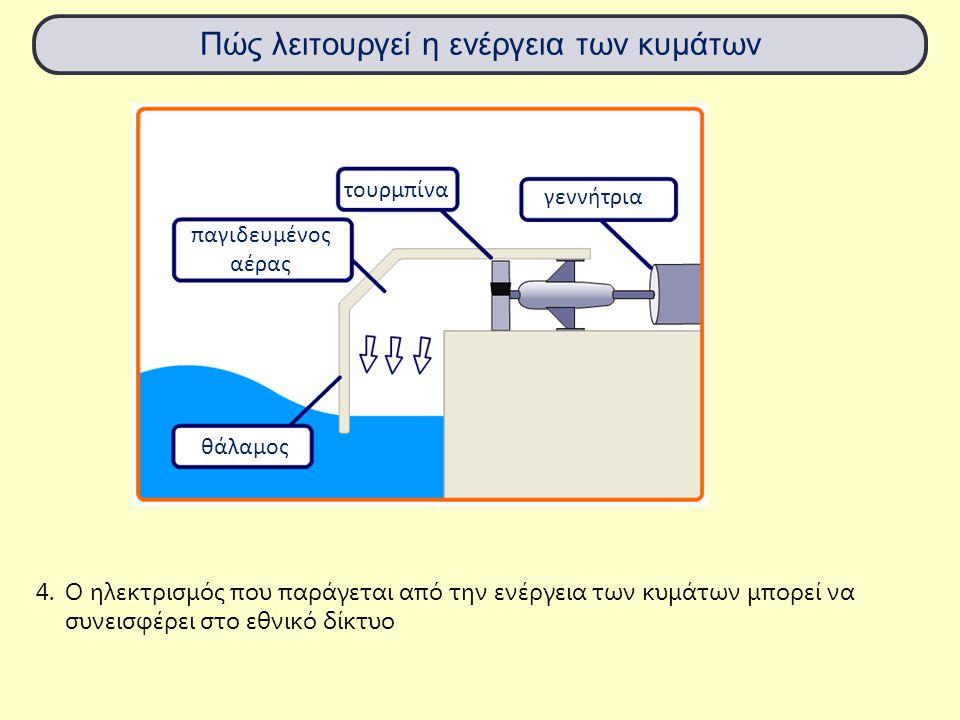 Πώς λειτουργεί η ενέργεια των κυμάτων