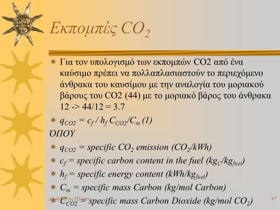 Εκπομπές CO2