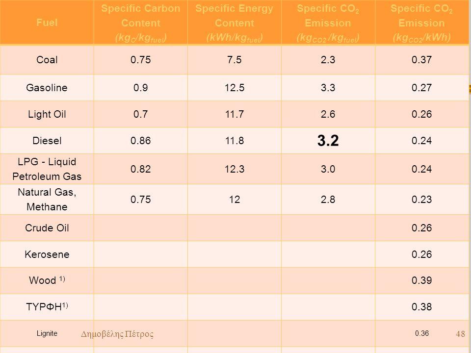 3.2 Fuel Specific Carbon Content (kgC/kgfuel)