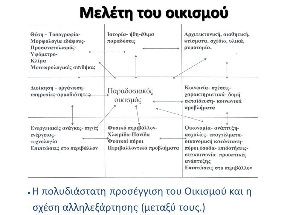 Μελέτη του οικισμού σχέση αλληλεξάρτησης (μεταξύ τους.)