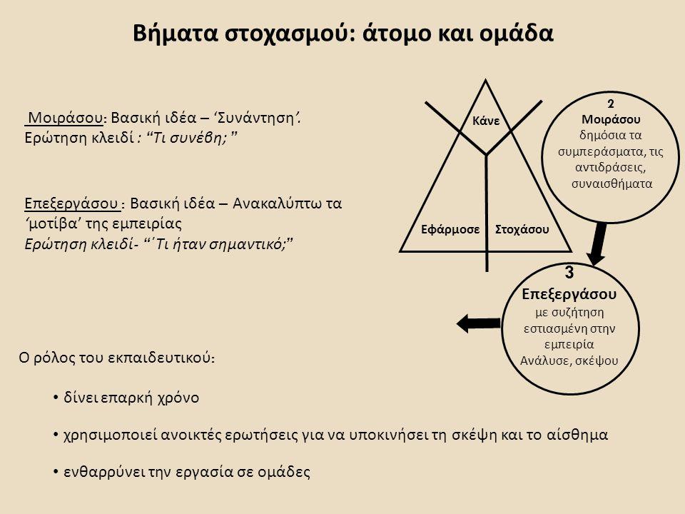 Βήματα στοχασμού: άτομο και ομάδα