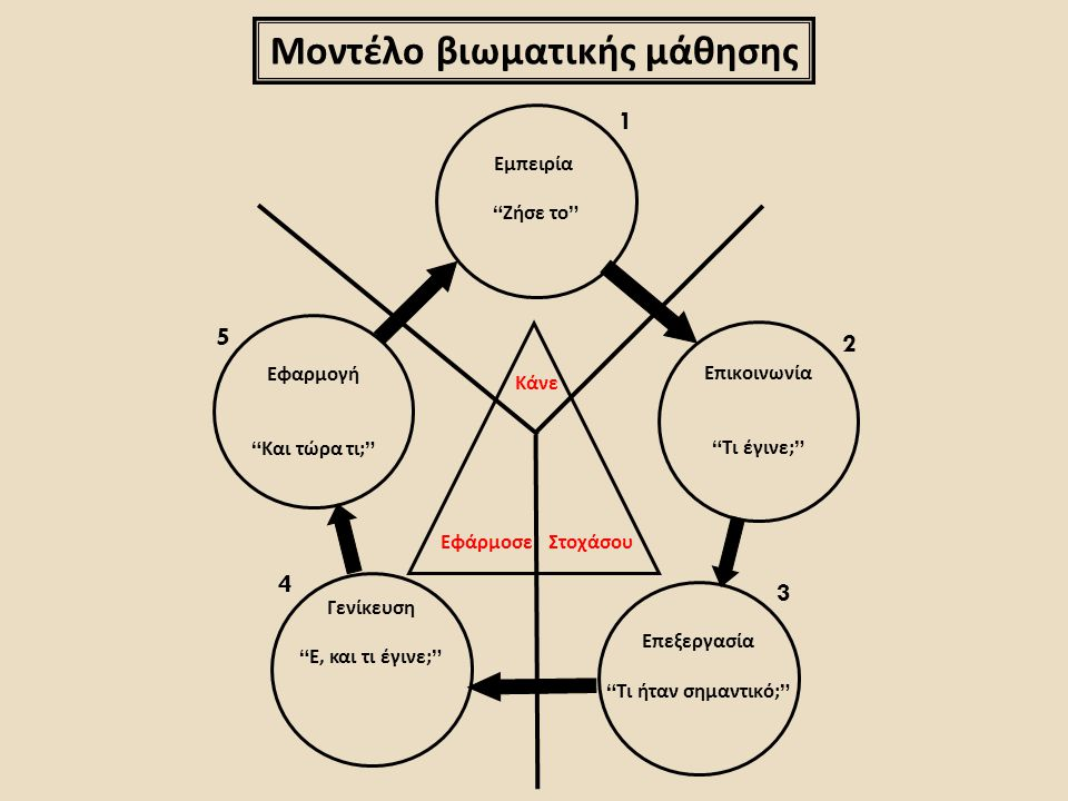 Μοντέλο βιωματικής μάθησης