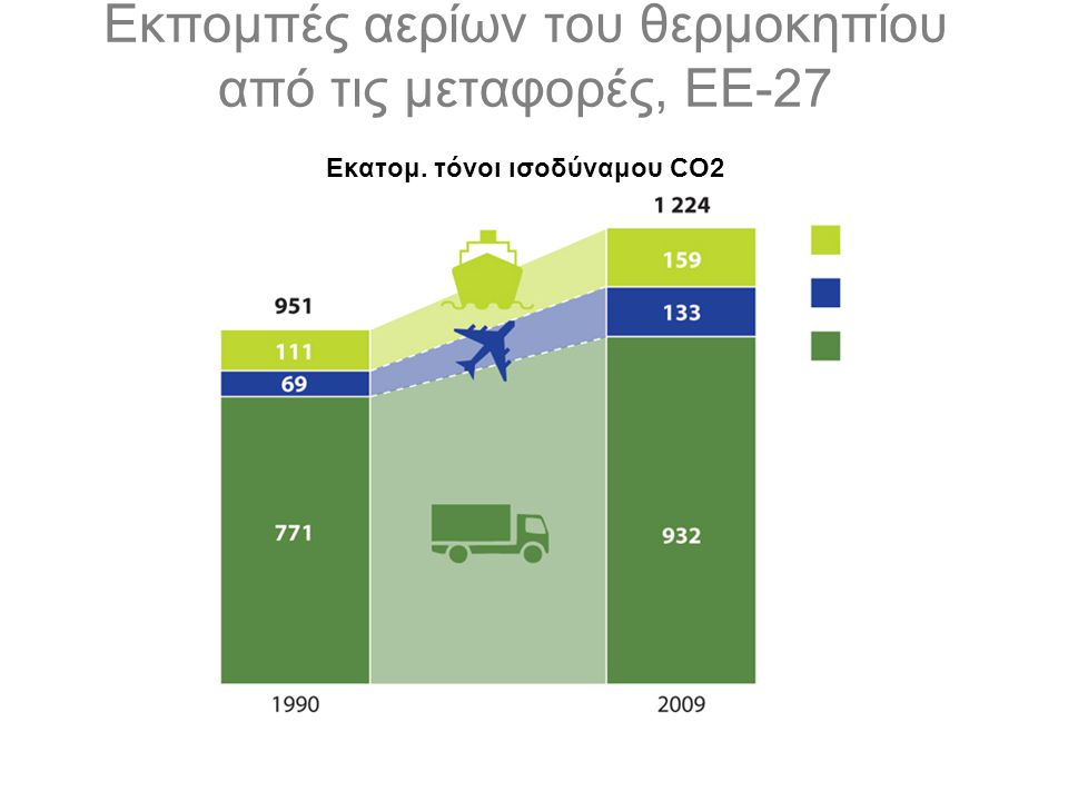 Εκπομπές αερίων του θερμοκηπίου από τις μεταφορές, ΕΕ-27 Εκατομ