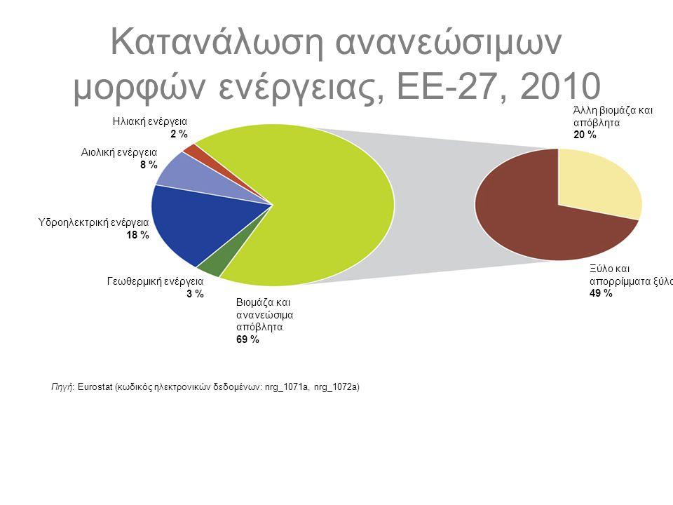 Κατανάλωση ανανεώσιμων μορφών ενέργειας, ΕΕ-27, 2010