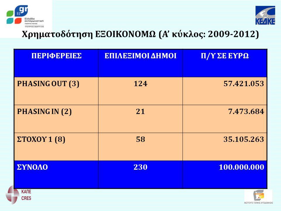 Χρηματοδότηση ΕΞΟΙΚΟΝΟΜΩ (Α' κύκλος: 2009-2012)