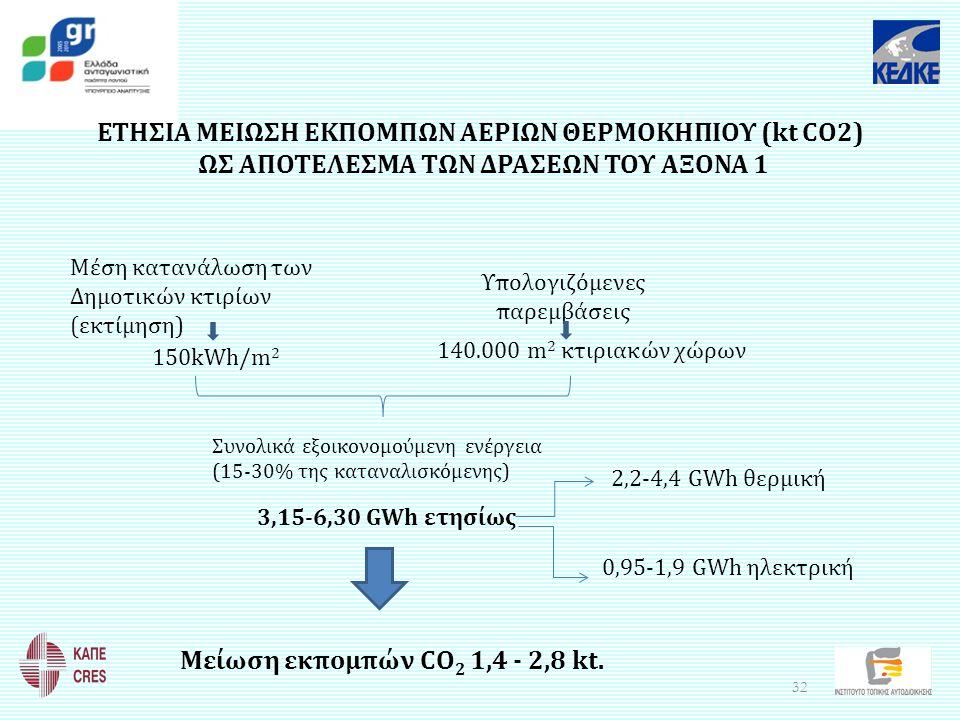 ΕΤΗΣΙΑ ΜΕΙΩΣΗ ΕΚΠΟΜΠΩΝ ΑΕΡΙΩΝ ΘΕΡΜΟΚΗΠΙΟΥ (kt CO2)