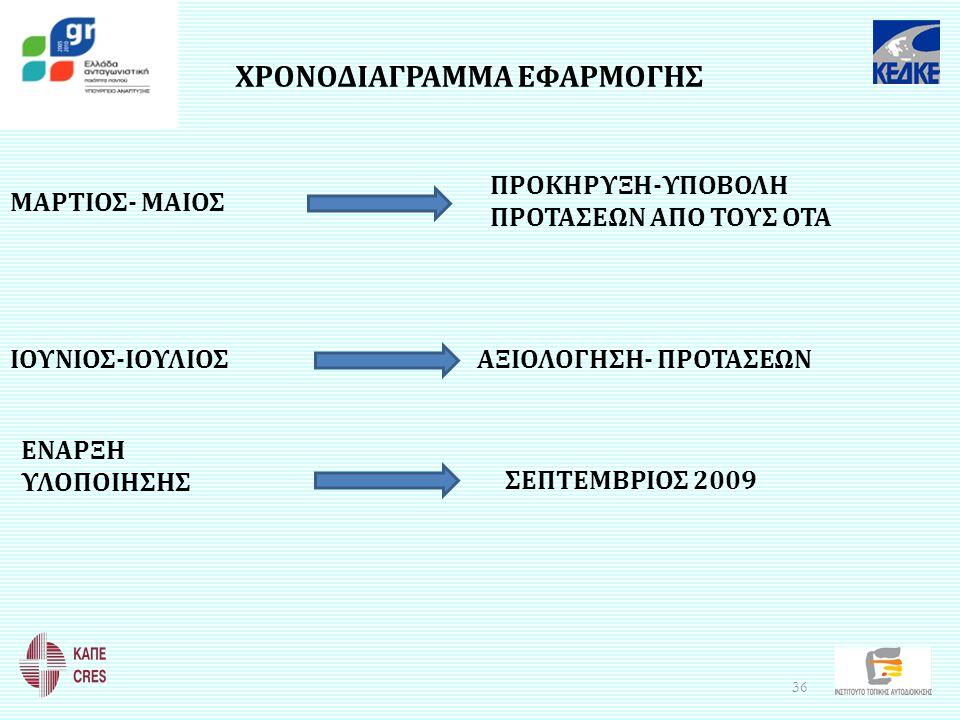 ΧΡΟΝΟΔΙΑΓΡΑΜΜΑ ΕΦΑΡΜΟΓΗΣ