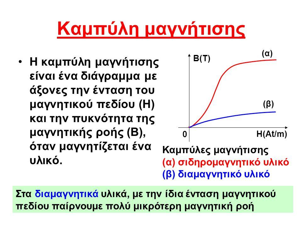 Καμπύλη μαγνήτισης (α) (β) Η(Αt/m) B(T)