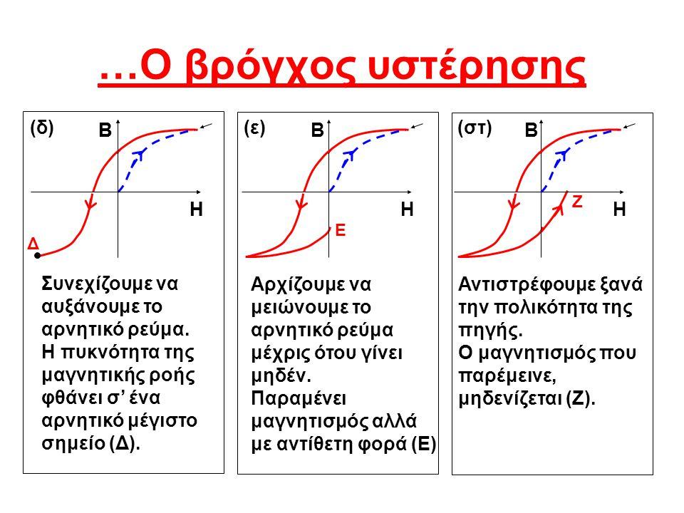 …Ο βρόγχος υστέρησης (δ) Β Η Β (ε) Β Η (στ) Β Η Η
