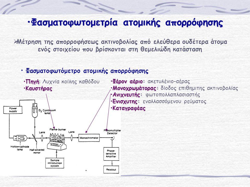 Φασματοφωτομετρία ατομικής απορρόφησης