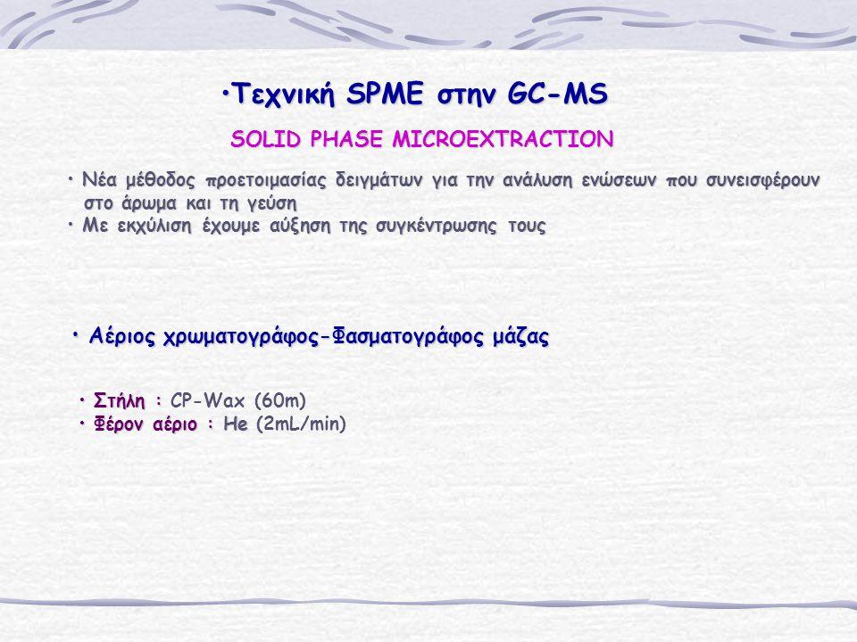 Τεχνική SPME στην GC-MS