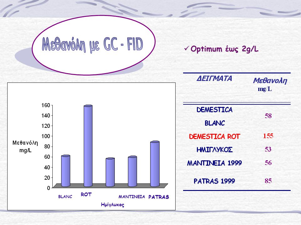 Optimum έως 2g/L Μεθανόλη με GC - FID ROT PATRAS Ημίγλυκος BLANC