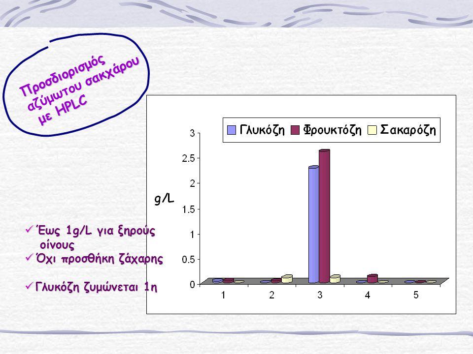 Προσδιορισμός αζύμωτου σακχάρου με HPLC Έως 1g/L για ξηρούς οίνους