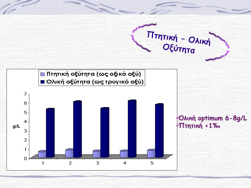 Πτητική – Ολική Οξύτητα ~~~~~~~~ Ολική optimum 6-8g/L Πτητική <1%ο