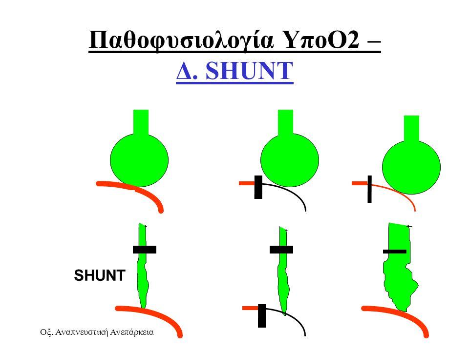 Παθοφυσιολογία ΥποΟ2 – Δ. SHUNT