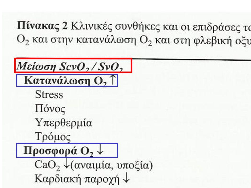 Οξ. Αναπνευστική Ανεπάρκεια