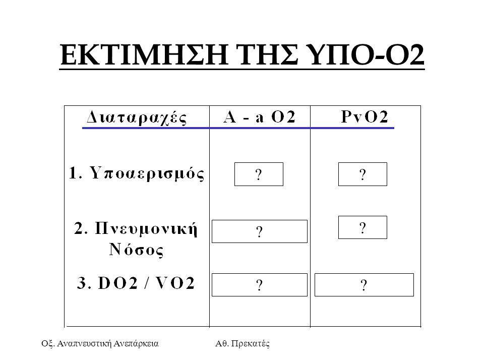 ΕΚΤΙΜΗΣΗ ΤΗΣ ΥΠΟ-Ο2 Οξ. Αναπνευστική Ανεπάρκεια